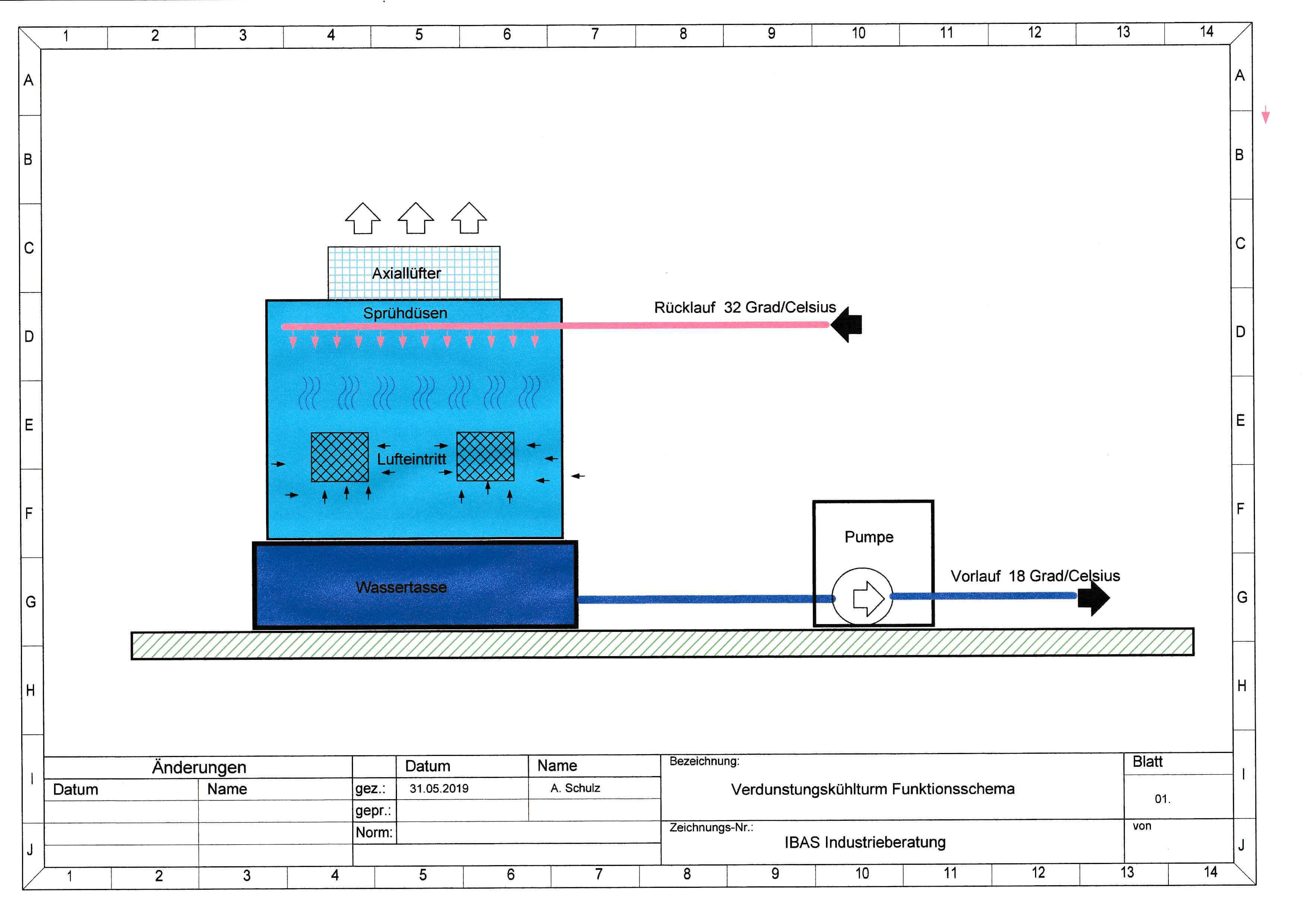 Verdunstungskühlturm | IBAS Industrieberatung Andreas Schulz